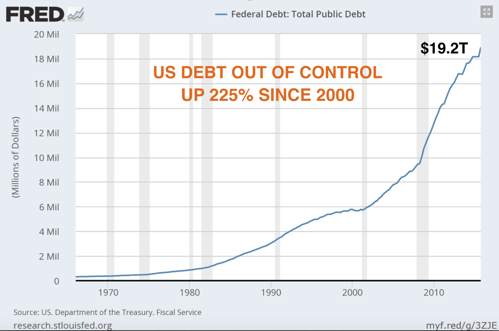 us-debt-out-control-since-2000
