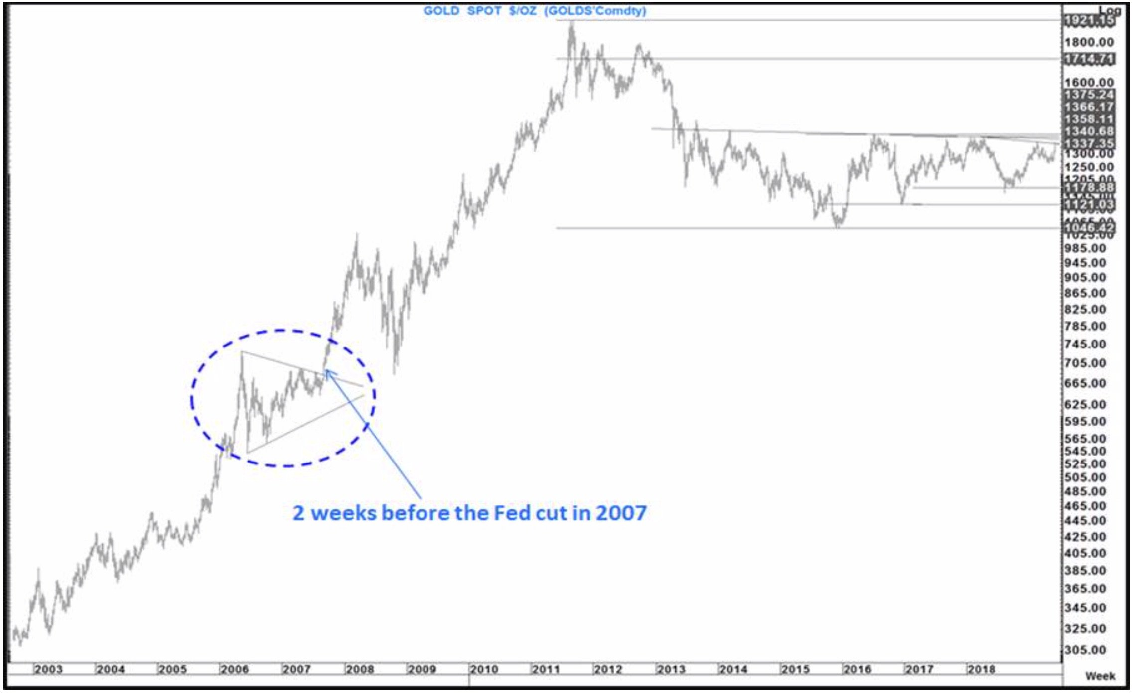 Fitzpatrick-32%- Gold-Rally-In-Just-3-Months