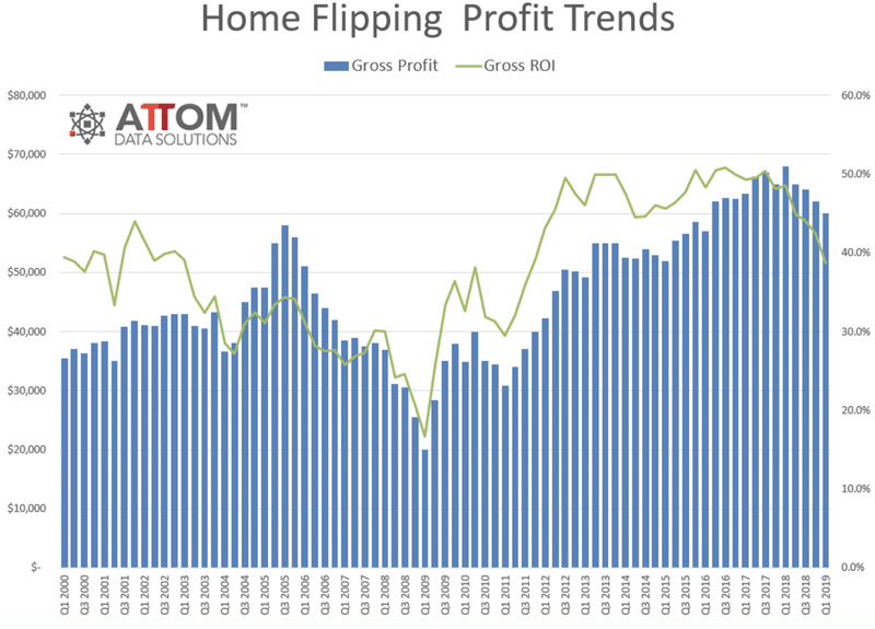 home-flipping-profits-trends