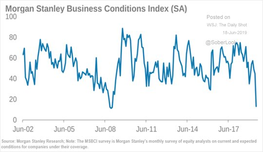 morgan-stanley-business-conditions-index-2019