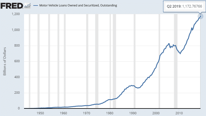 motor-vehicle-loans-owned-and-securized-2019-06-30