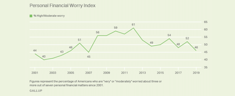 personal-financial-worry-index