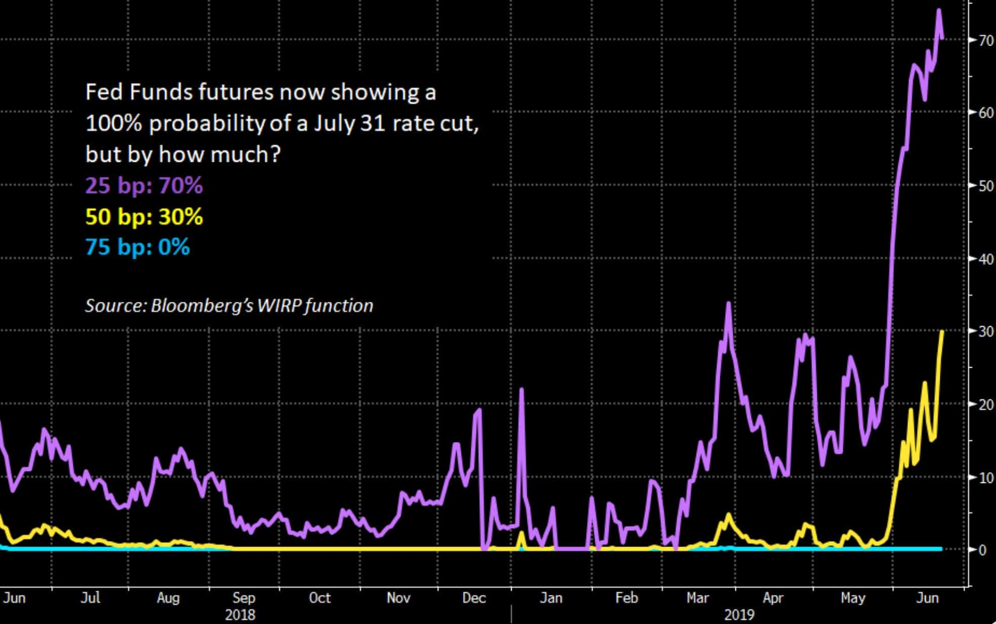 rate-cut-probability-fed-funds