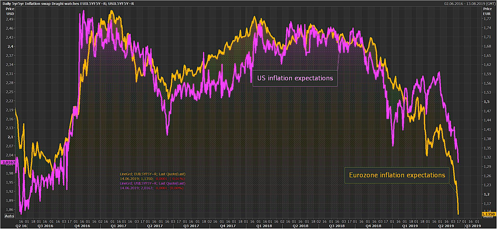 us-and eurozone-inflation-expectations