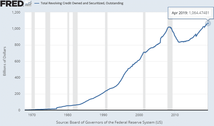 usa-total-revolving-credit-owned-and-securized-oustanding-2019-april