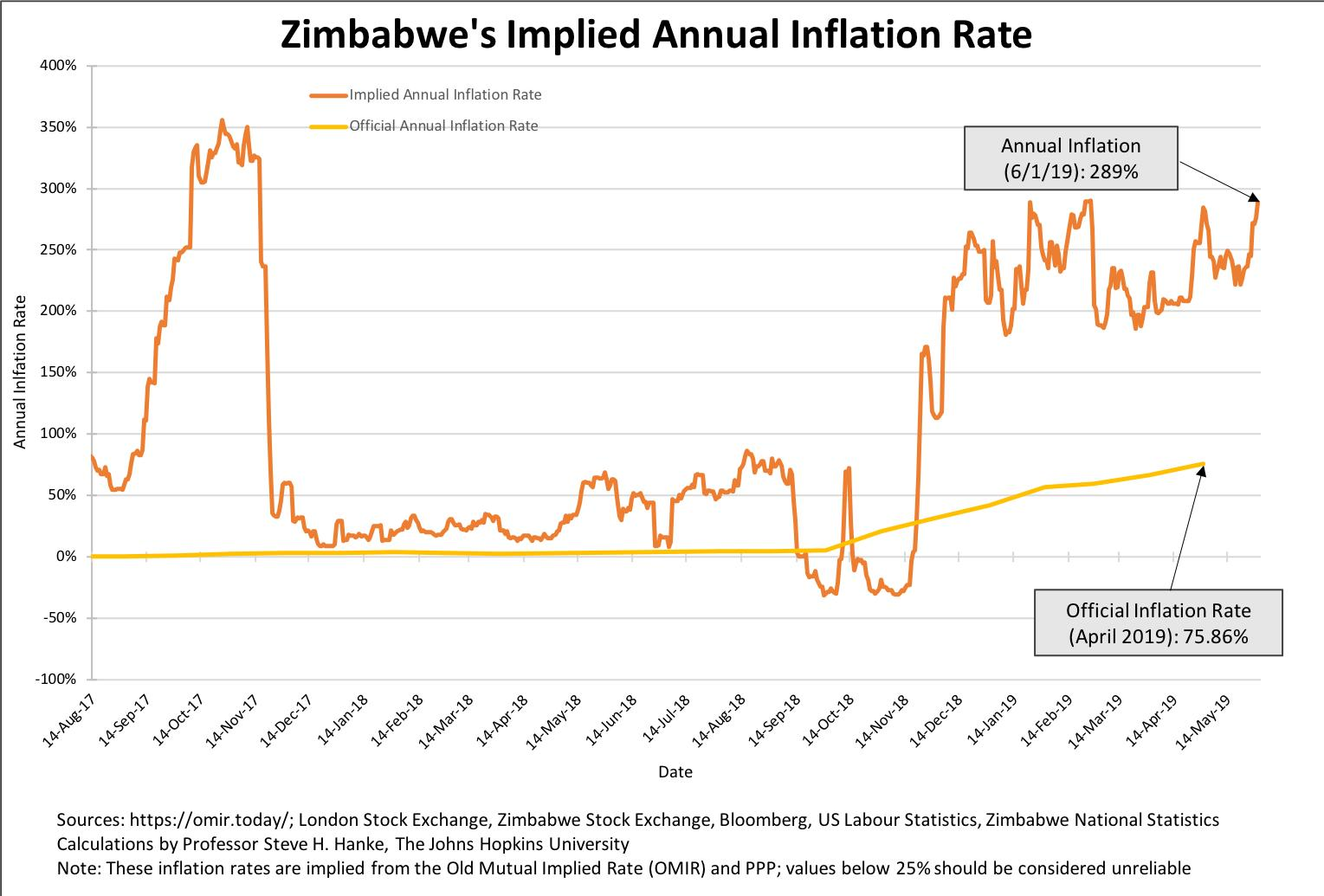zimbabwe-s-implied-annual-inflation-rate