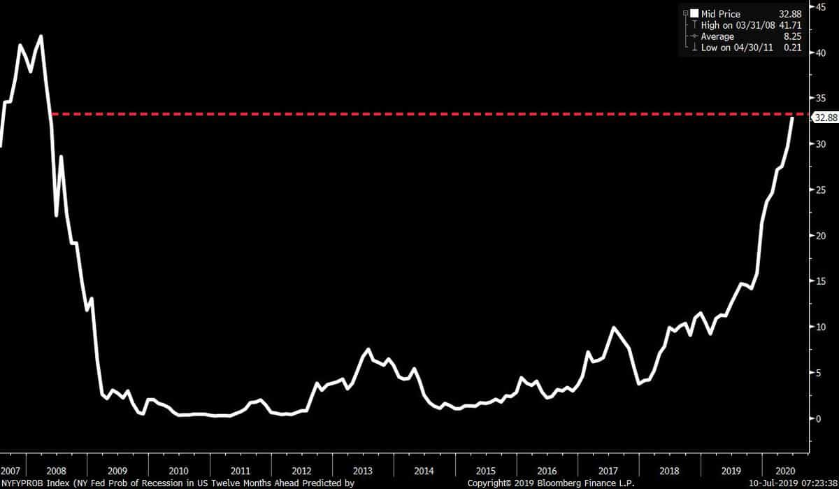 The-New-York-Fed-s-recession-indicator-2019-july