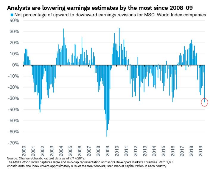 analysts-are-lowering-earnings-estimates-by-the-most-since-2008-2009