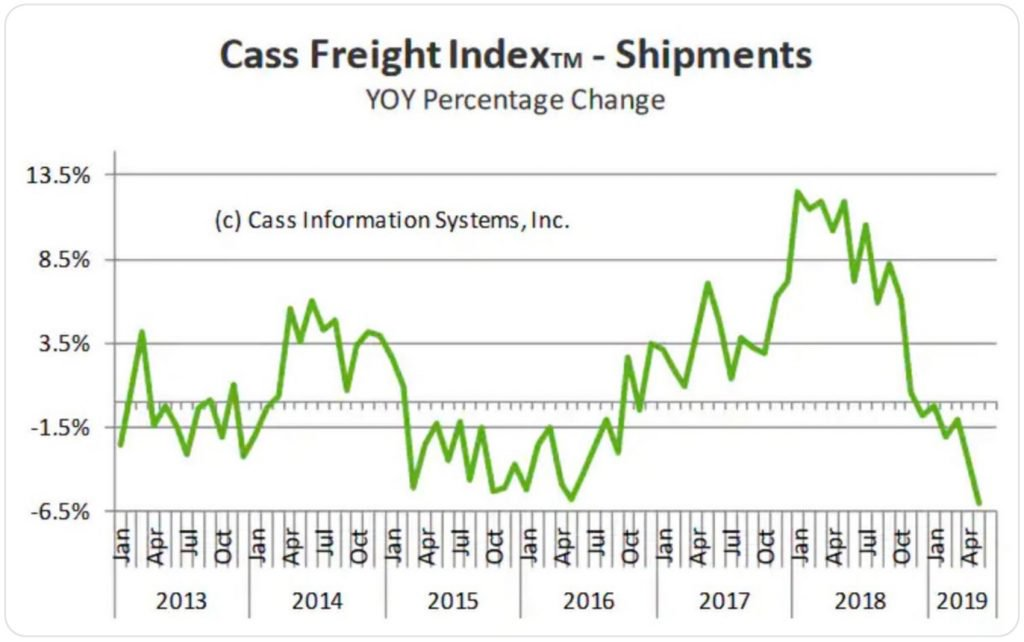 cass-freight-index-shipments-2019-may