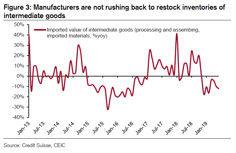 chinese-manufacturers-inventories