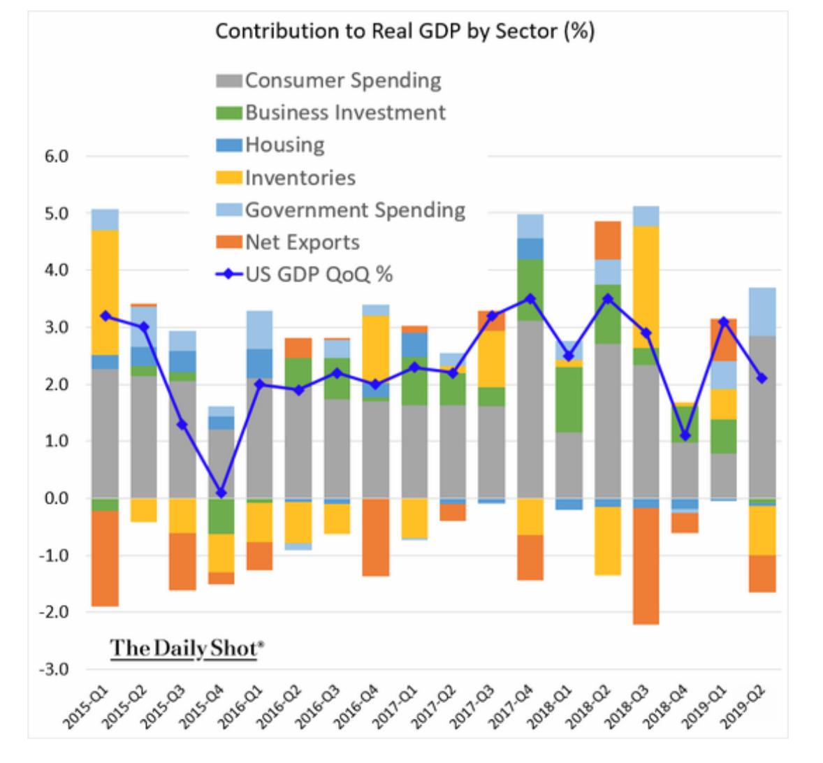contribution-to-real-gdp-by-sector