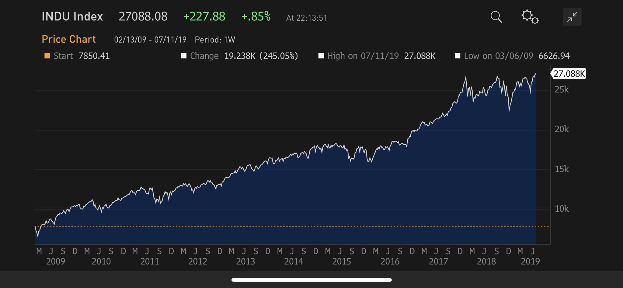dow-jones-27.000-points-2019-july