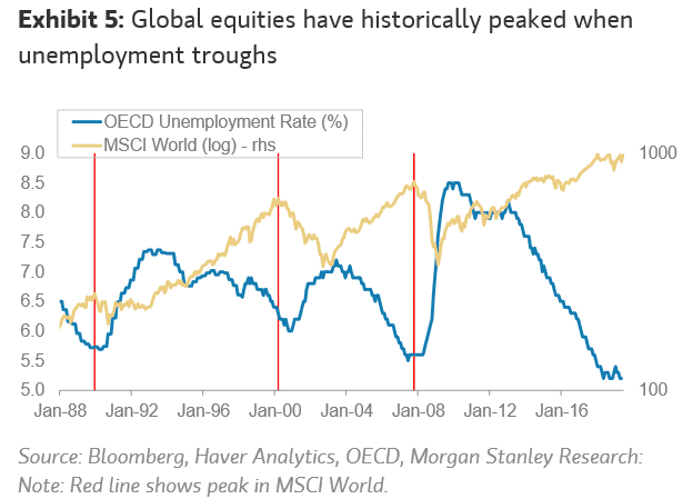global-equities-have-historically-peaked-when-unemployment-troughs