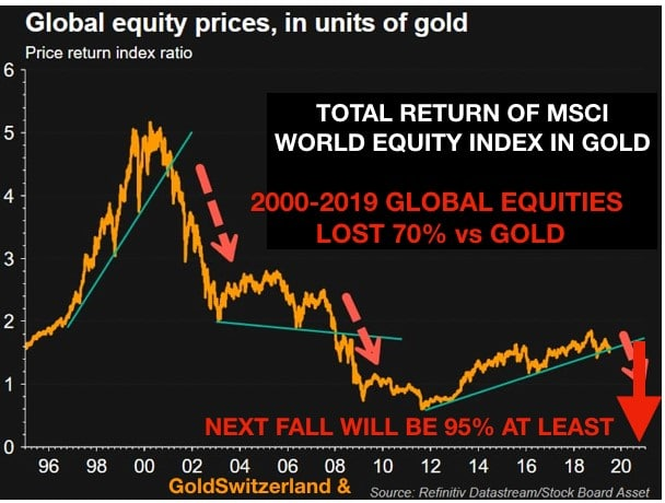 global_equity_price_units_gold