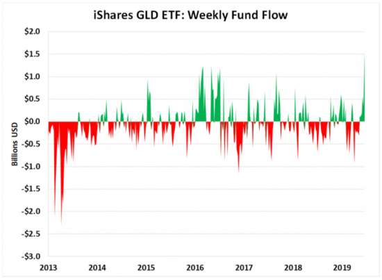 ishares-gld-etf-or-550×403