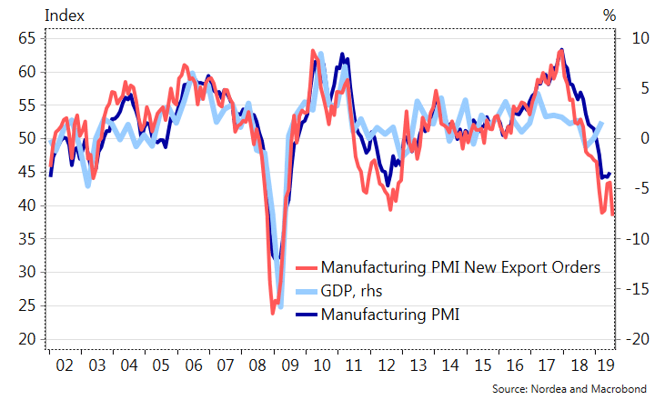 manufacturing-pmi-germany-2019-07