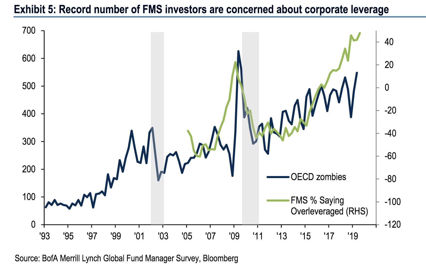 record-number-of-FMS-investors-are-concerned-about-corporate-leverage