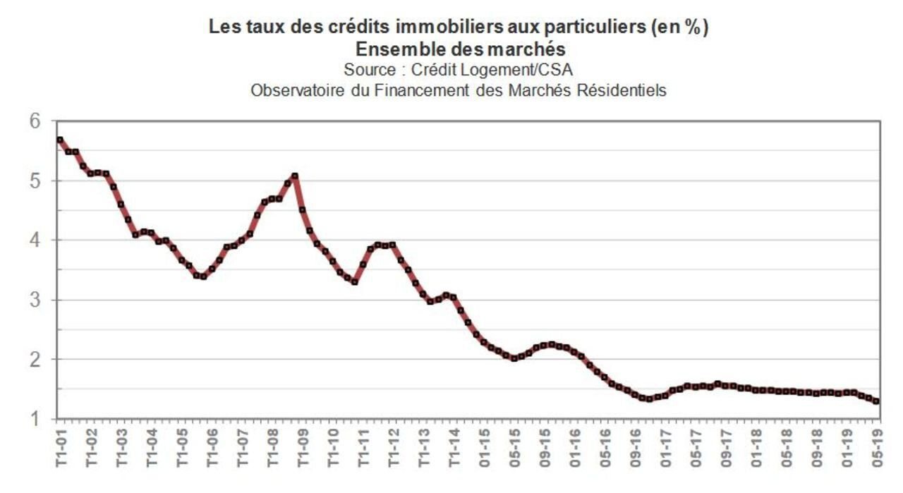 taux-credits-immobiliers