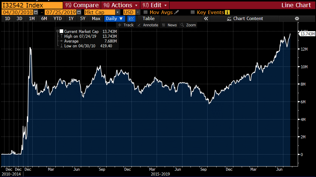 the-amount-of-outstanding-negative-yielding-debt-2019-07-26-record