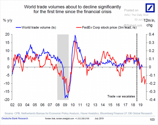 world-trade-volume