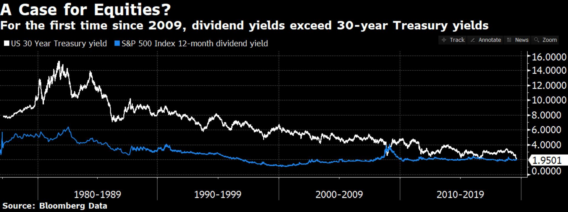 us-30-year-treasury-yield-s&p-500-index-12-month-dividend-yield