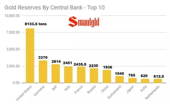 Gold-Reserves-by-Central-Bank-top-10-2019-august