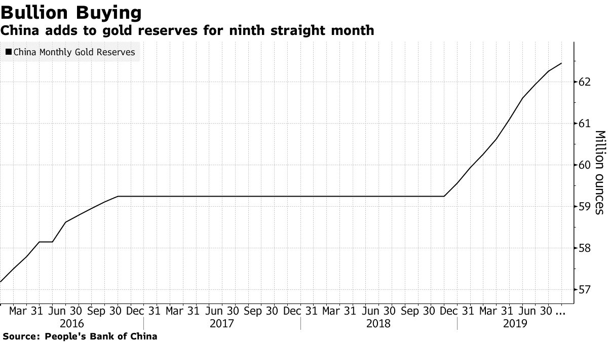 china-gold-reserves-ninth-month