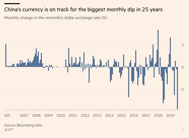 china-s-currency-is-on-track-for-the-biggest-monthly-dip-in-25-years
