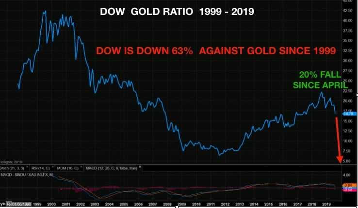 dow_gold_ratio_1999_2019