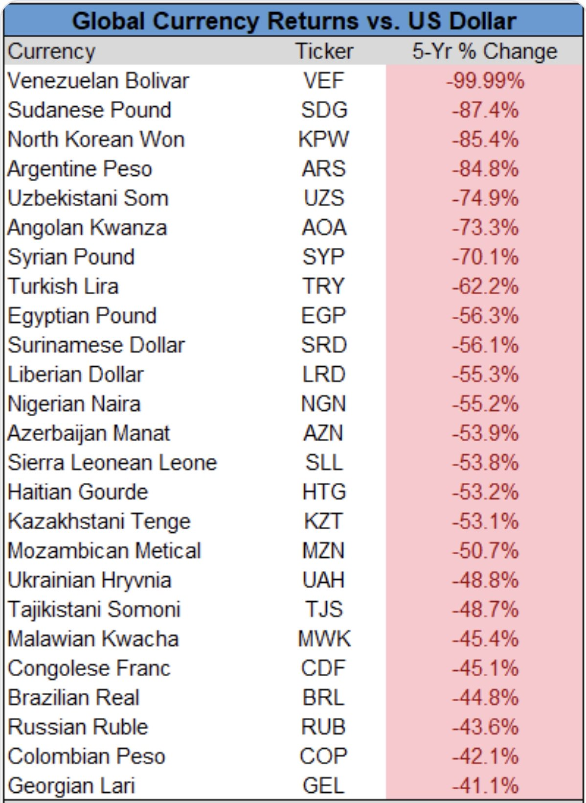 global-currencies-vs-dollar-in-the-past-5-years