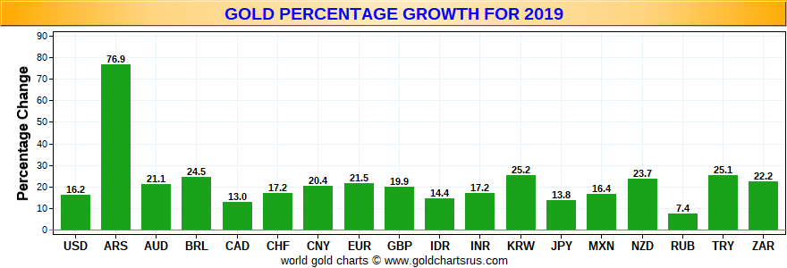 gold-percentage-growth-for-2019