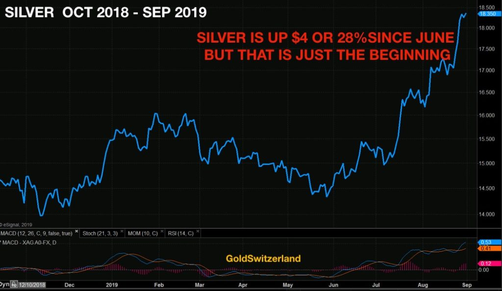 silver_oct-2018-sep-2019