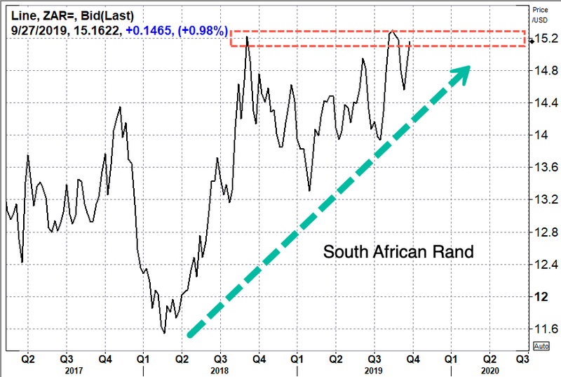south-african-rand-dollar