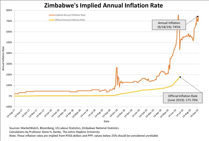 zimbabwe-s-implied-annual-inflation-rate-2019-09-18