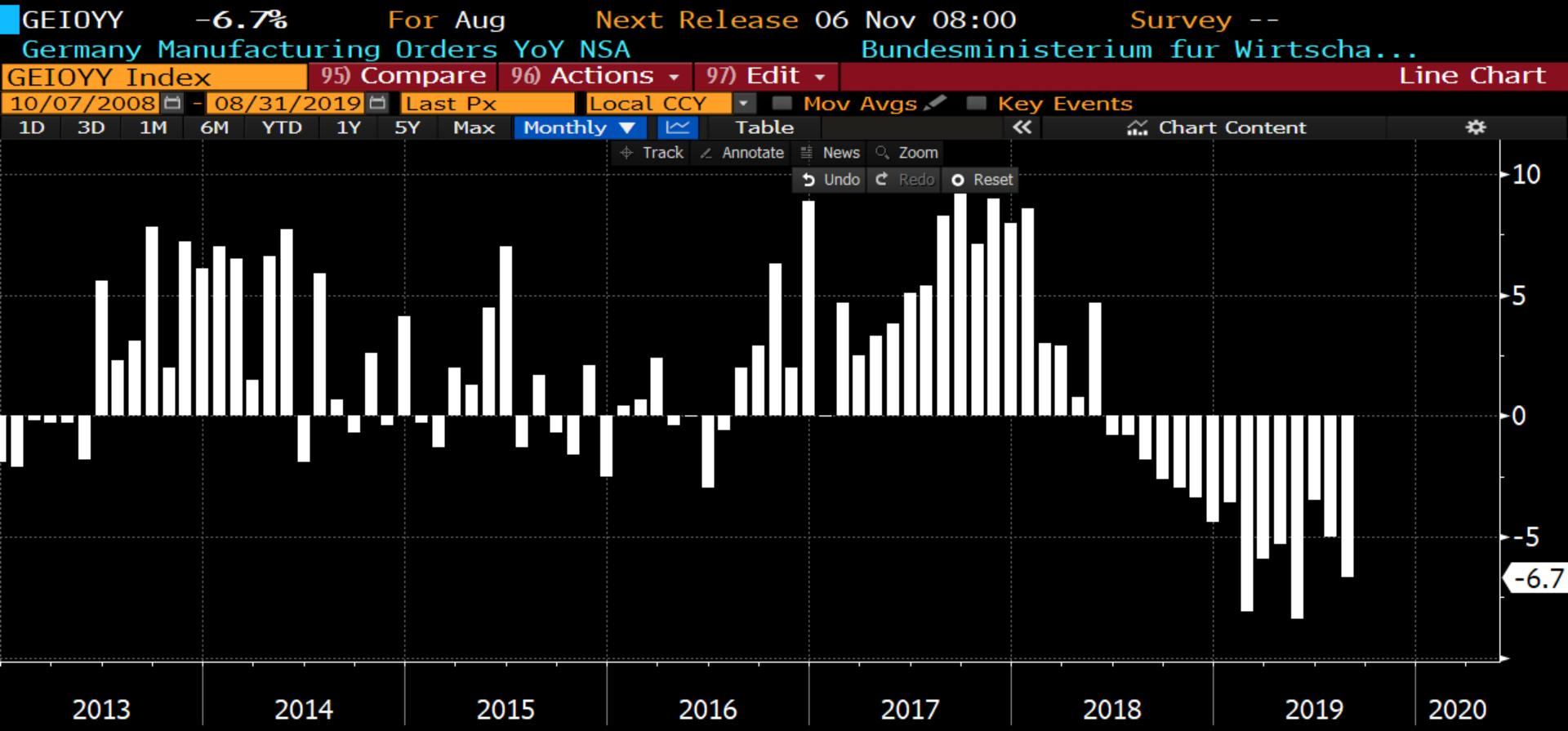 germany-manufacturing-orders-yoy-2019-10-07