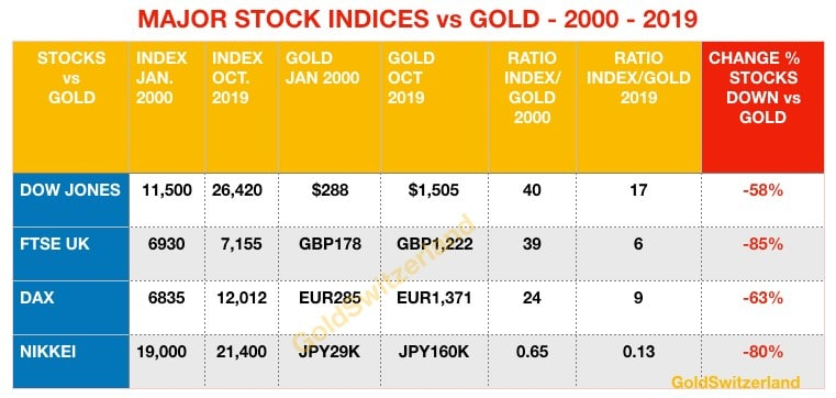 stock_indices_vs_gold-2000_2019