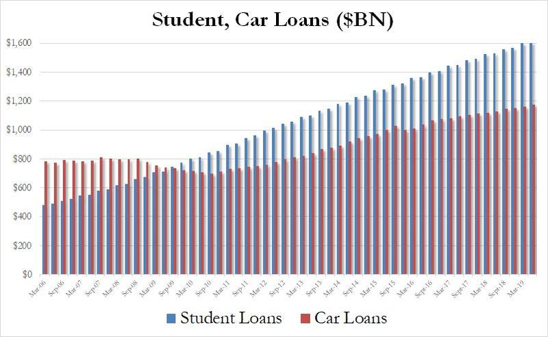 student loans aug 2019_0