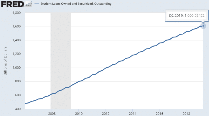 student-loans-owned-securitzed-outstanding-us-2019-06-30