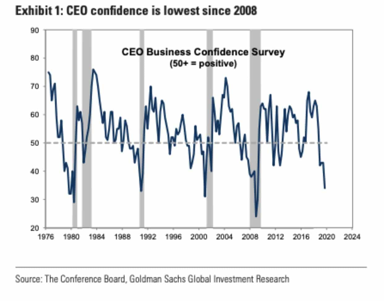 ceo-confidence-is-lowest-since-2008-2019-11-05