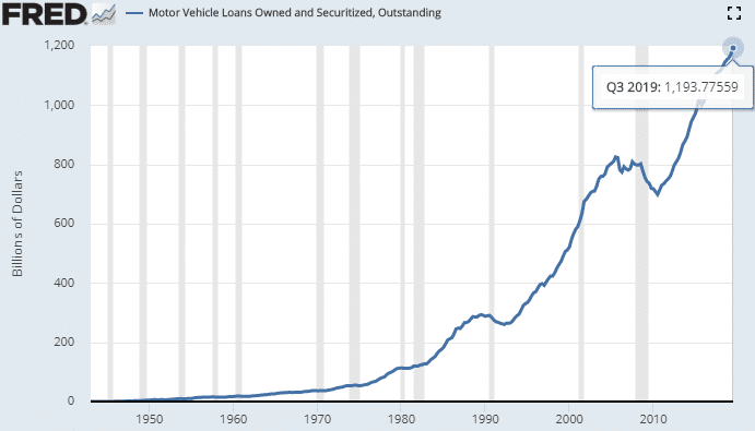 motor-vehicle-loans-owned-and-securized-2019-09-30