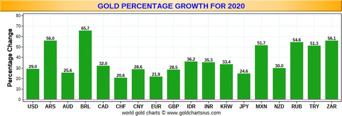gold-percentage-growth-for-2020-07-31