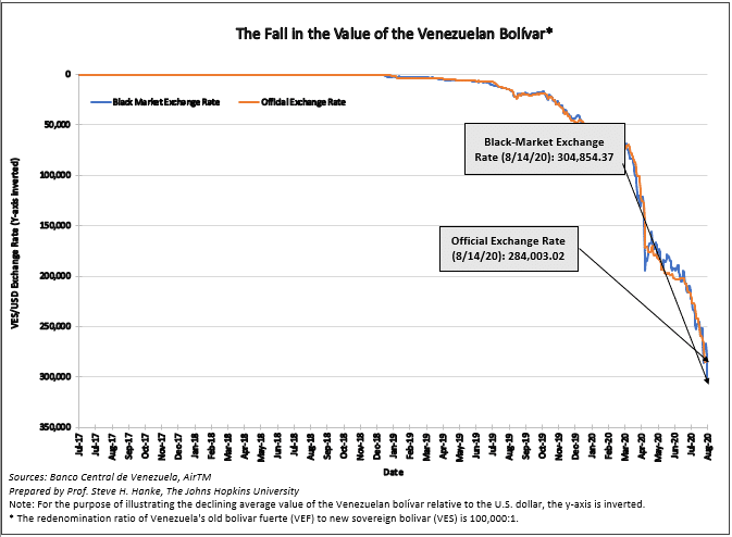 the-fall-in-the-value-of-the-venezuelan-bolivar-2020-08-14