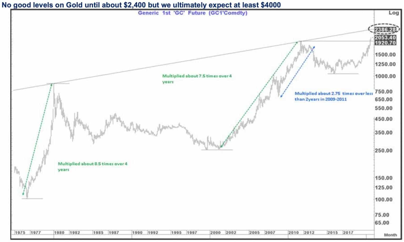 tom-fitzpatrick-gold-headed-to-2400-dollars-short-term