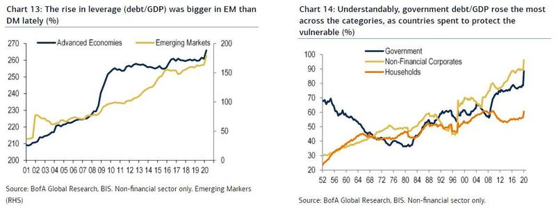 rise in leverage