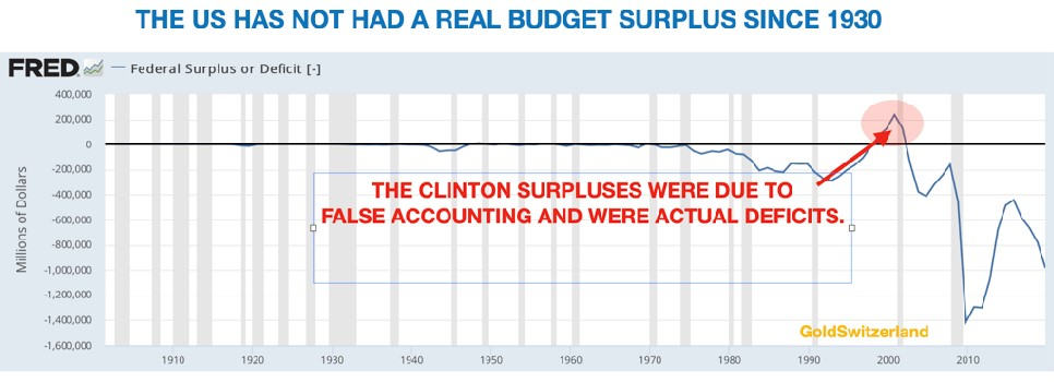 us-no-real-budget-surplus-since-1930
