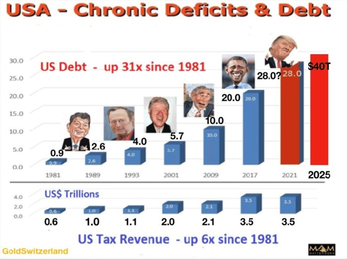 usa-chronic-deficits-and-debt