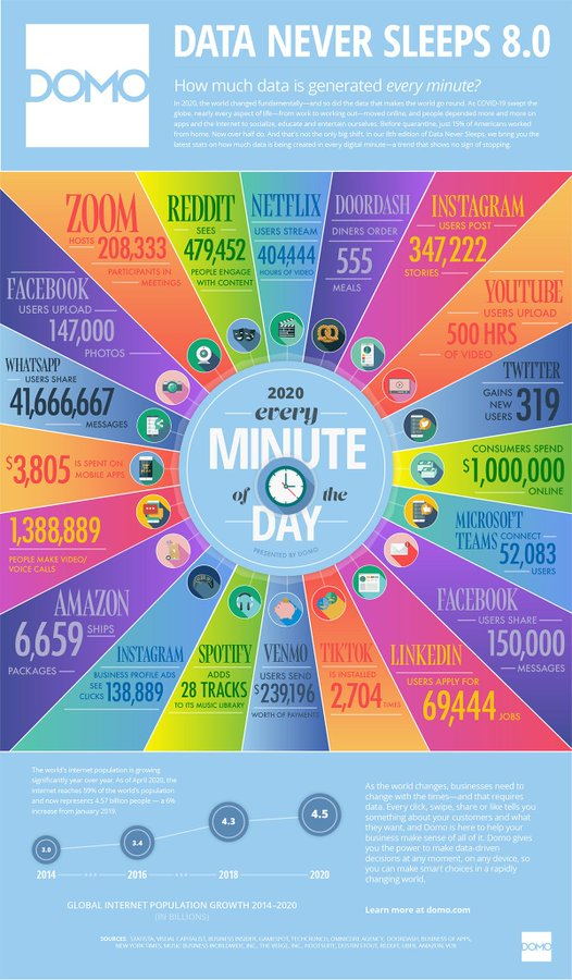 2020-every-minute-of-the-day