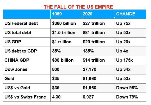 fall-of-us-empire
