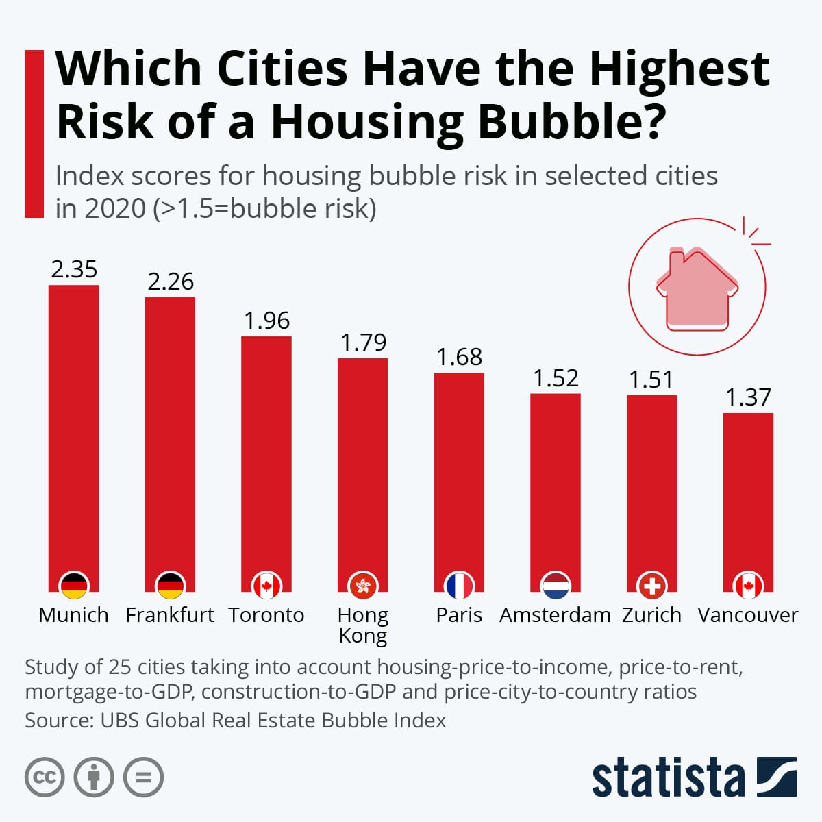wich-cities-have-the-highest-risk-of-a-housing-bubble