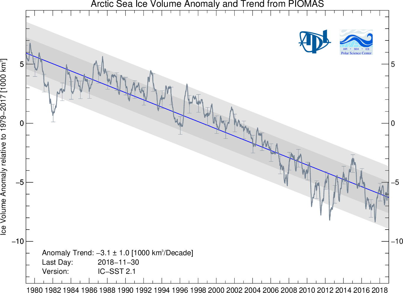 Graph showing Arctic sea-ice volume anomalies from 1979 through 2018 from PIOMAS.